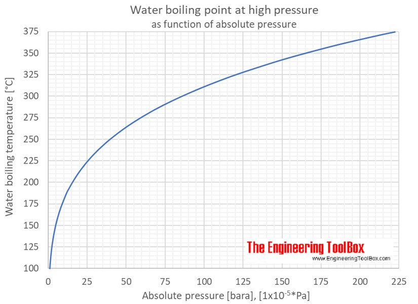 boiling point of water at different pressures