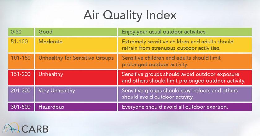 California Air Resources Board air quality index