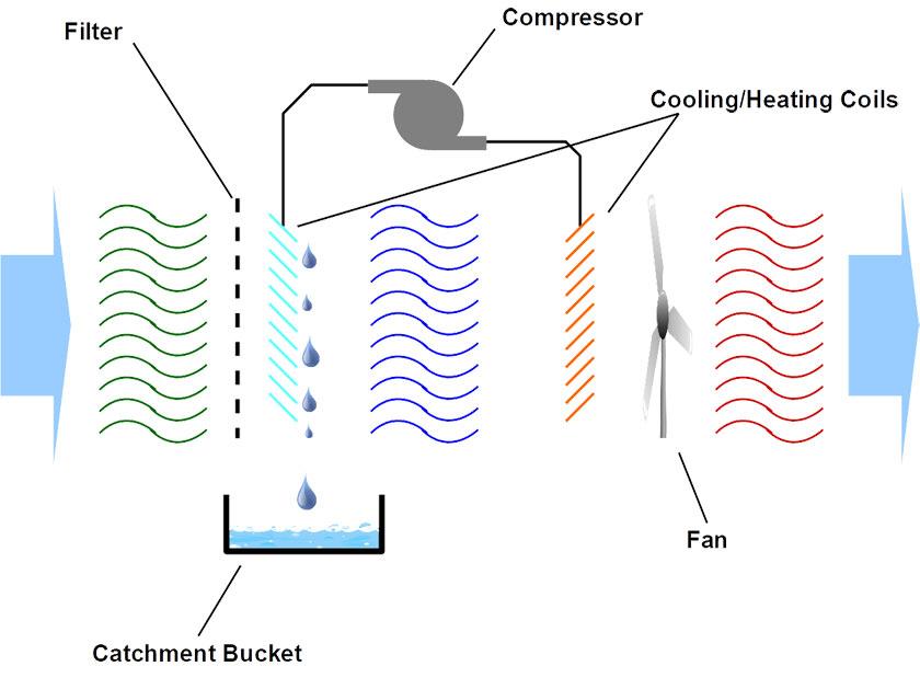 How a Dehumidifier Works