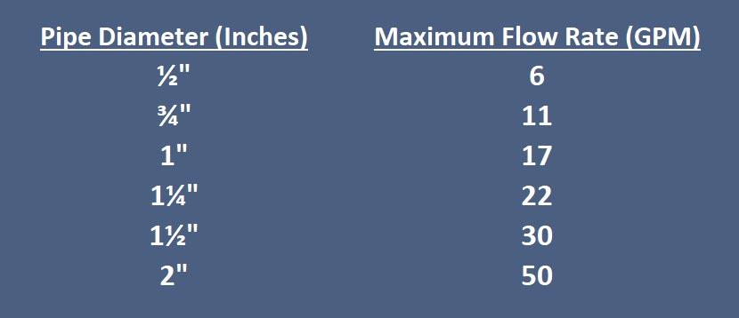 Maximum Flow Rate Table