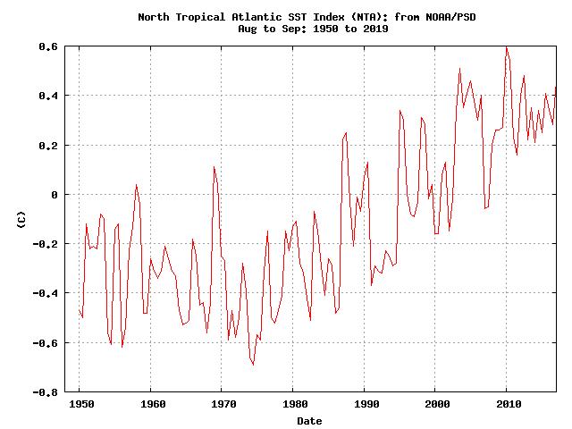 Nort Tropical Atlantic Sea Temperatue 1950 - 2019