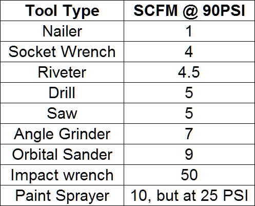 table with SCFM values for air tools