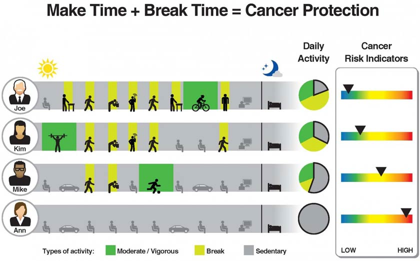 how to lessen chance of cancer