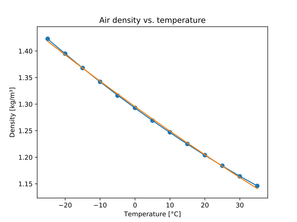 relation between density and pressure