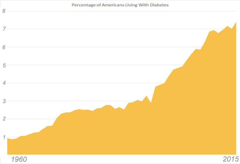 diabetes in the United States