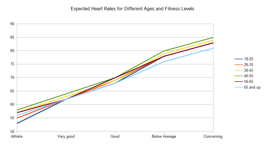 What Is Your Optimal Resting Heart Rate And How To Reach It