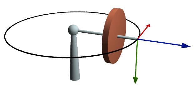 Forces on Gyroscope