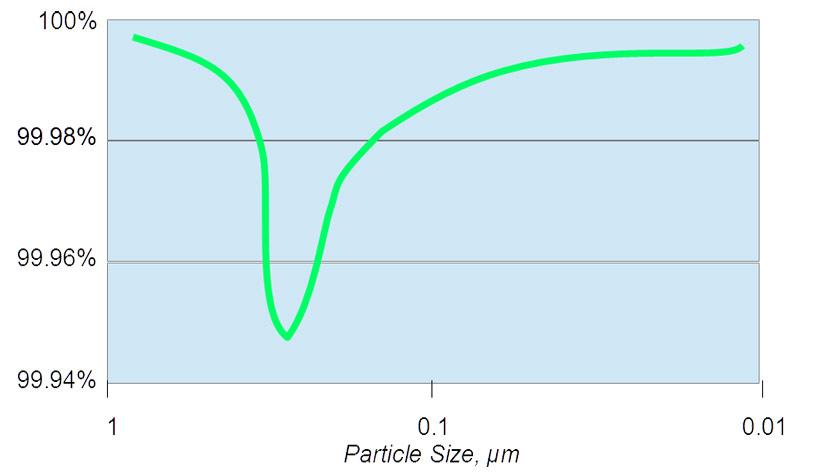 HEPA filter capture rate