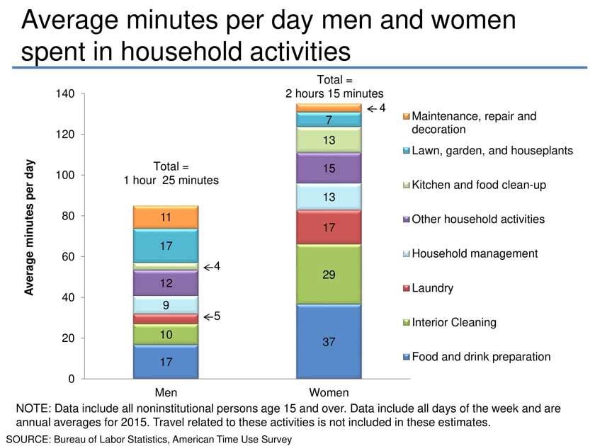 average time spent for household chores