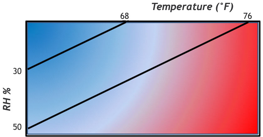 human comfort zone related to humidity and temperature