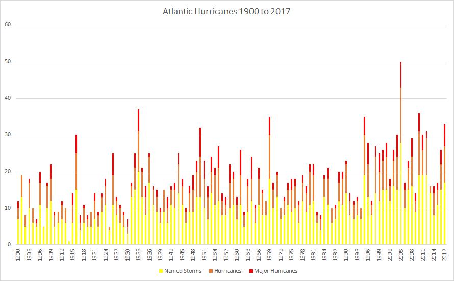 HurricaneStatistics 1900 - 2017