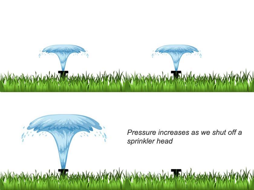increased pressure