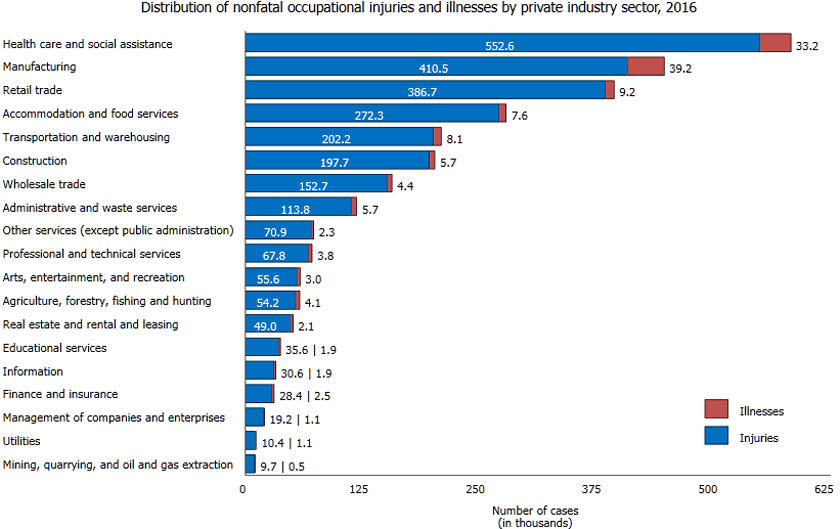 injuries by industry