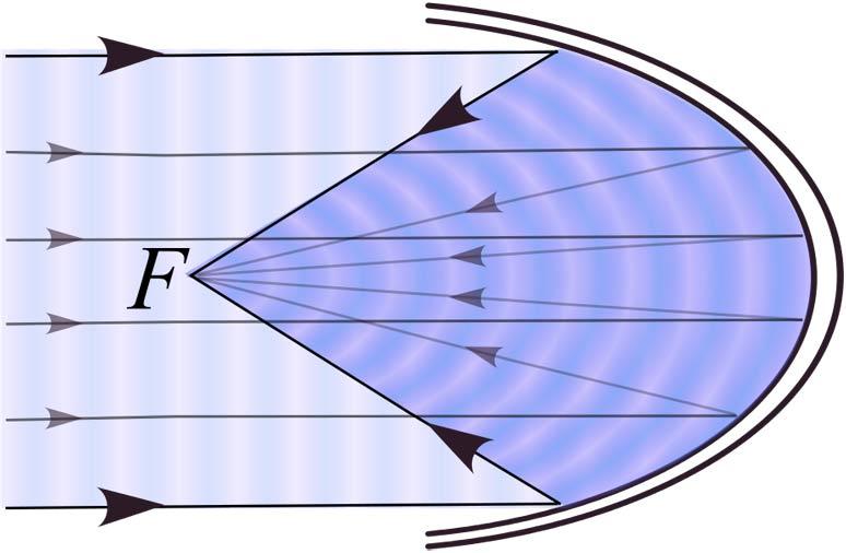 parabolic reflection