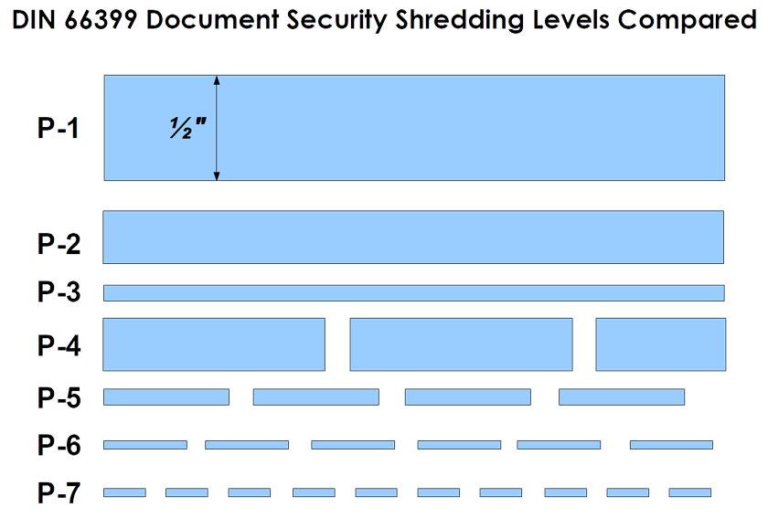 security shredding levels