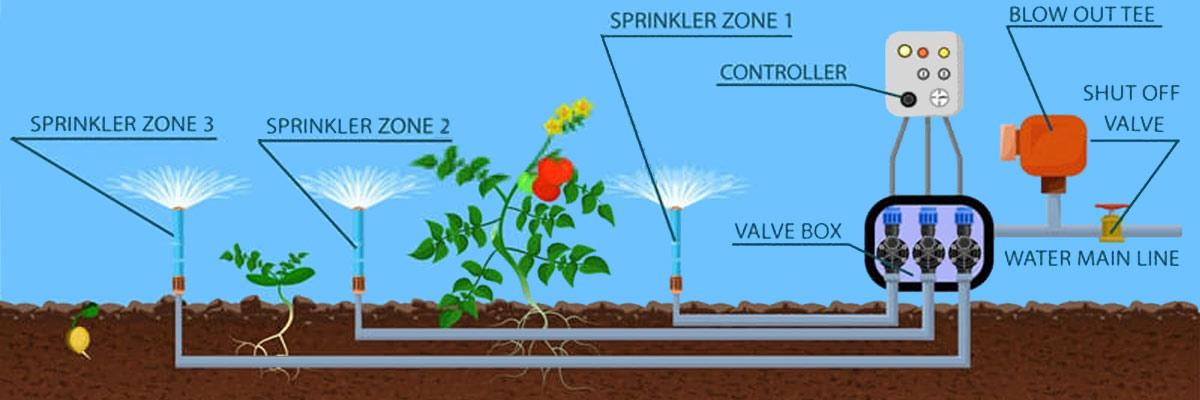 sprinkler system with control