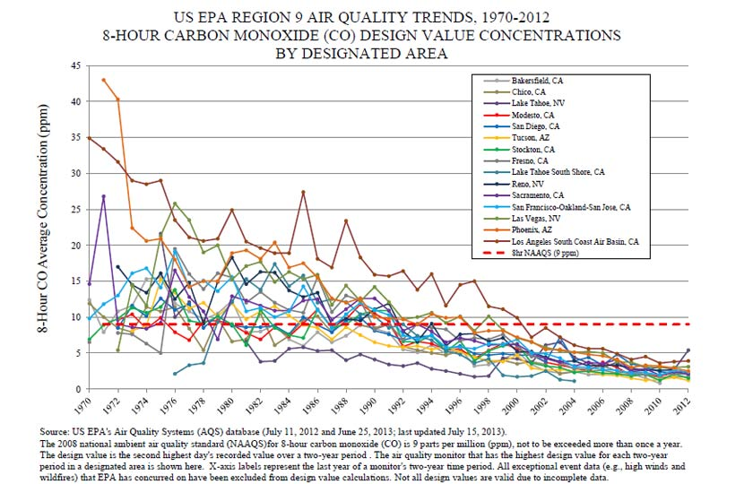 US air quality